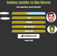 Anthony Sauthier vs Blas Riveros h2h player stats