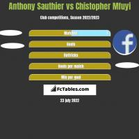 Anthony Sauthier vs Chistopher Mfuyi h2h player stats