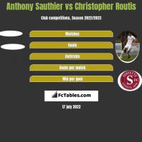 Anthony Sauthier vs Christopher Routis h2h player stats