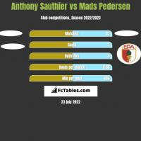 Anthony Sauthier vs Mads Pedersen h2h player stats