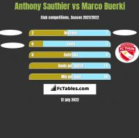 Anthony Sauthier vs Marco Buerki h2h player stats