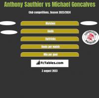 Anthony Sauthier vs Michael Goncalves h2h player stats
