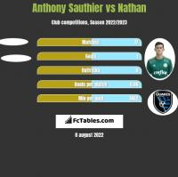 Anthony Sauthier vs Nathan h2h player stats