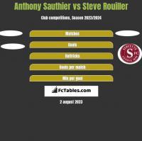 Anthony Sauthier vs Steve Rouiller h2h player stats