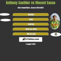 Anthony Sauthier vs Vincent Sasso h2h player stats