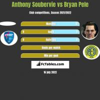 Anthony Soubervie vs Bryan Pele h2h player stats