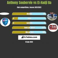Anthony Soubervie vs El-Hadji Ba h2h player stats