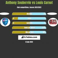 Anthony Soubervie vs Louis Carnot h2h player stats
