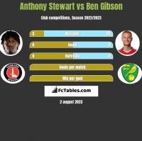 Anthony Stewart vs Ben Gibson h2h player stats