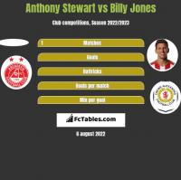 Anthony Stewart vs Billy Jones h2h player stats