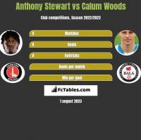 Anthony Stewart vs Calum Woods h2h player stats
