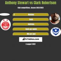 Anthony Stewart vs Clark Robertson h2h player stats