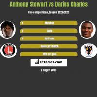 Anthony Stewart vs Darius Charles h2h player stats
