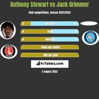 Anthony Stewart vs Jack Grimmer h2h player stats