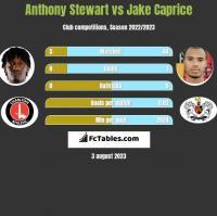 Anthony Stewart vs Jake Caprice h2h player stats