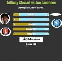 Anthony Stewart vs Joe Jacobson h2h player stats