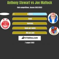Anthony Stewart vs Joe Mattock h2h player stats