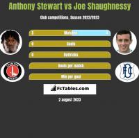 Anthony Stewart vs Joe Shaughnessy h2h player stats
