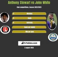 Anthony Stewart vs John White h2h player stats