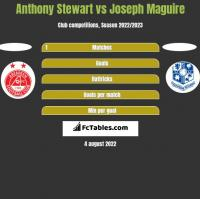 Anthony Stewart vs Joseph Maguire h2h player stats
