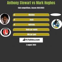 Anthony Stewart vs Mark Hughes h2h player stats