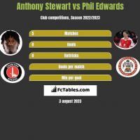 Anthony Stewart vs Phil Edwards h2h player stats