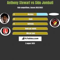 Anthony Stewart vs Sido Jombati h2h player stats
