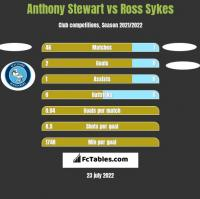 Anthony Stewart vs Ross Sykes h2h player stats