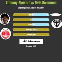 Anthony Stewart vs Elvis Bwomono h2h player stats