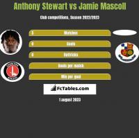 Anthony Stewart vs Jamie Mascoll h2h player stats