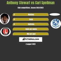 Anthony Stewart vs Carl Spellman h2h player stats
