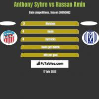 Anthony Syhre vs Hassan Amin h2h player stats