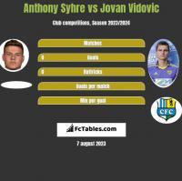 Anthony Syhre vs Jovan Vidovic h2h player stats