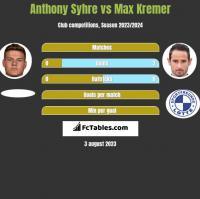 Anthony Syhre vs Max Kremer h2h player stats