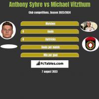 Anthony Syhre vs Michael Vitzthum h2h player stats