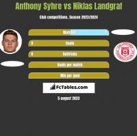 Anthony Syhre vs Niklas Landgraf h2h player stats
