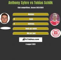 Anthony Syhre vs Tobias Schilk h2h player stats