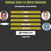 Anthony Syhre vs Marco Komenda h2h player stats