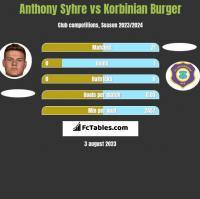 Anthony Syhre vs Korbinian Burger h2h player stats