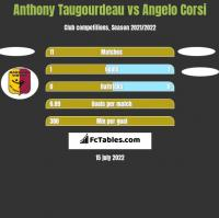 Anthony Taugourdeau vs Angelo Corsi h2h player stats