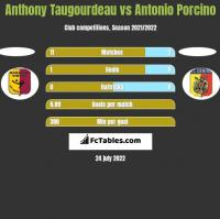 Anthony Taugourdeau vs Antonio Porcino h2h player stats