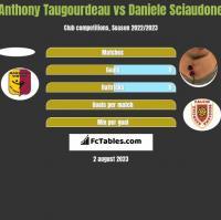 Anthony Taugourdeau vs Daniele Sciaudone h2h player stats
