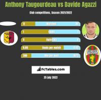 Anthony Taugourdeau vs Davide Agazzi h2h player stats