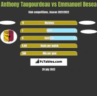 Anthony Taugourdeau vs Emmanuel Besea h2h player stats