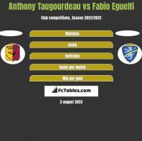 Anthony Taugourdeau vs Fabio Eguelfi h2h player stats