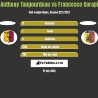 Anthony Taugourdeau vs Francesco Corapi h2h player stats
