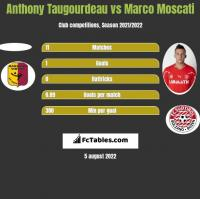 Anthony Taugourdeau vs Marco Moscati h2h player stats