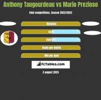 Anthony Taugourdeau vs Mario Prezioso h2h player stats