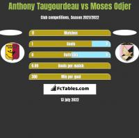 Anthony Taugourdeau vs Moses Odjer h2h player stats