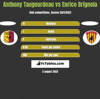 Anthony Taugourdeau vs Enrico Brignola h2h player stats